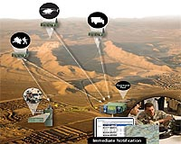 Remote Surveillance System